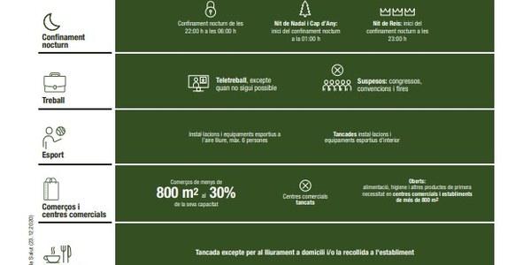 Mesures per a la contenció de la COVID-19 aplicables a la Cerdanya i el Ripollès a partir del 23 de desembre.